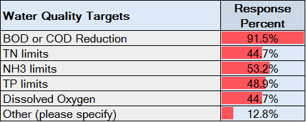 Water Quality Targets